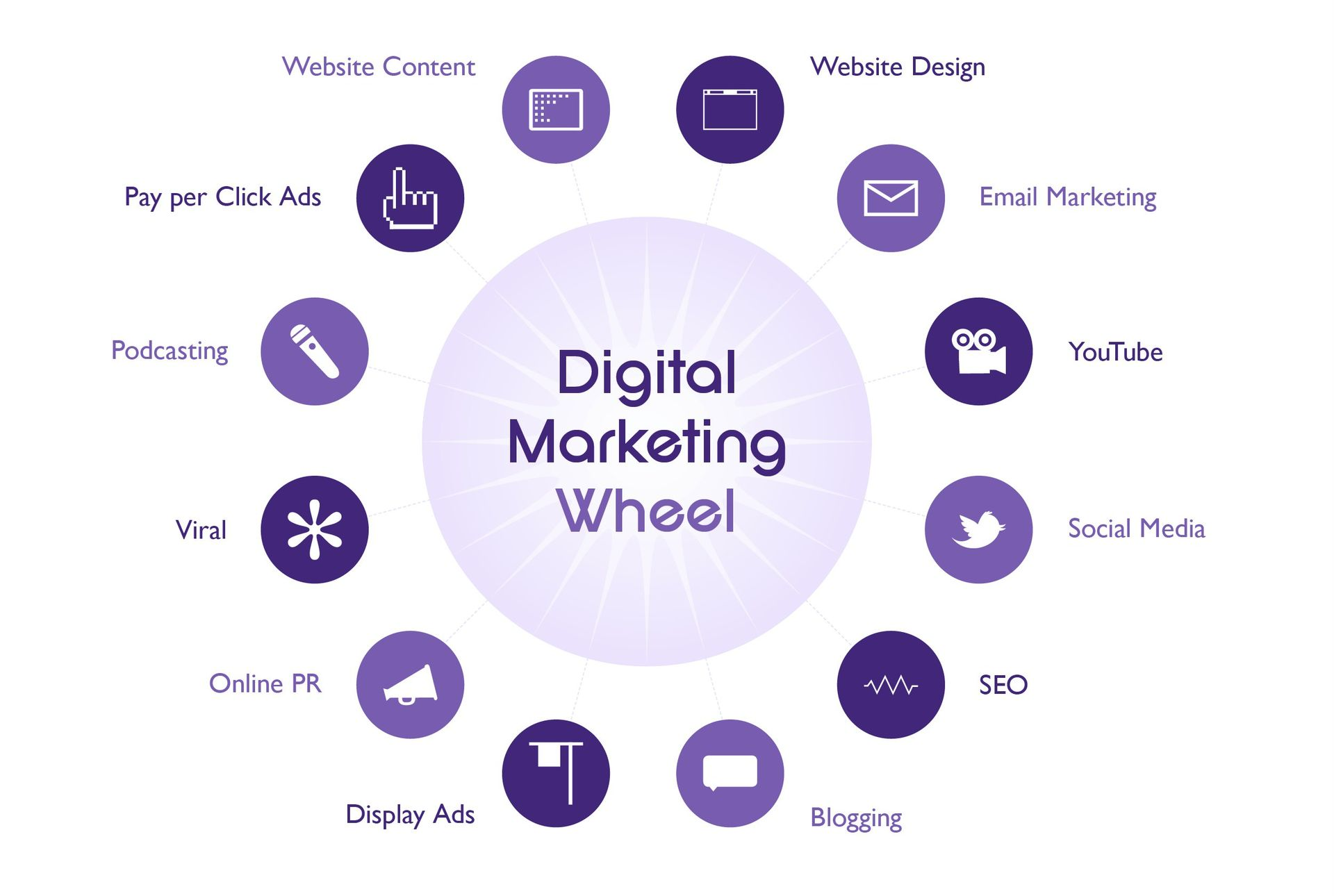 How Digital Marketing Can Assist Your Organization